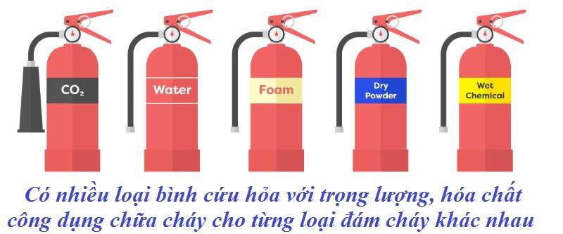 Có nhiều loại bình cứu hỏa với trọng lượng, hóa chất công dụng chữa cháy cho từng loại đám cháy khác nhau